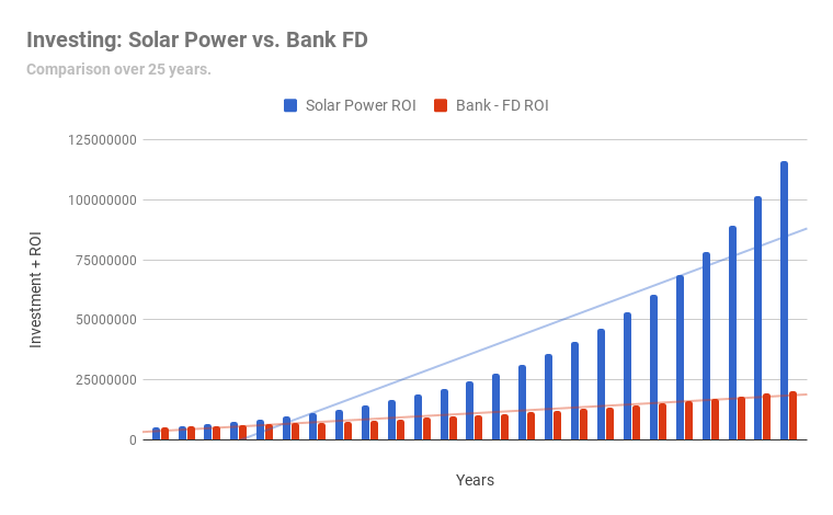 graph - solar vs bank FD
